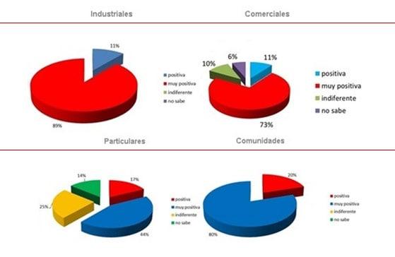 resultados-encuestas-plan-renove-puertas