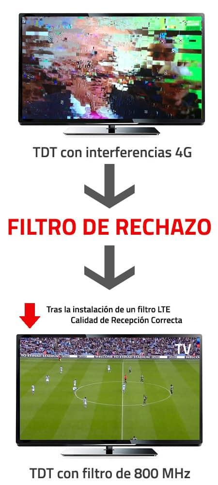 ejemplo-efecto-filtro-rechazo-lte-4-g