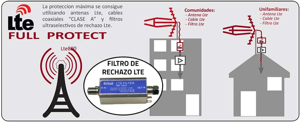 esquema-filtro-lte-interferencias-4g