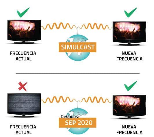 simulcast-2020