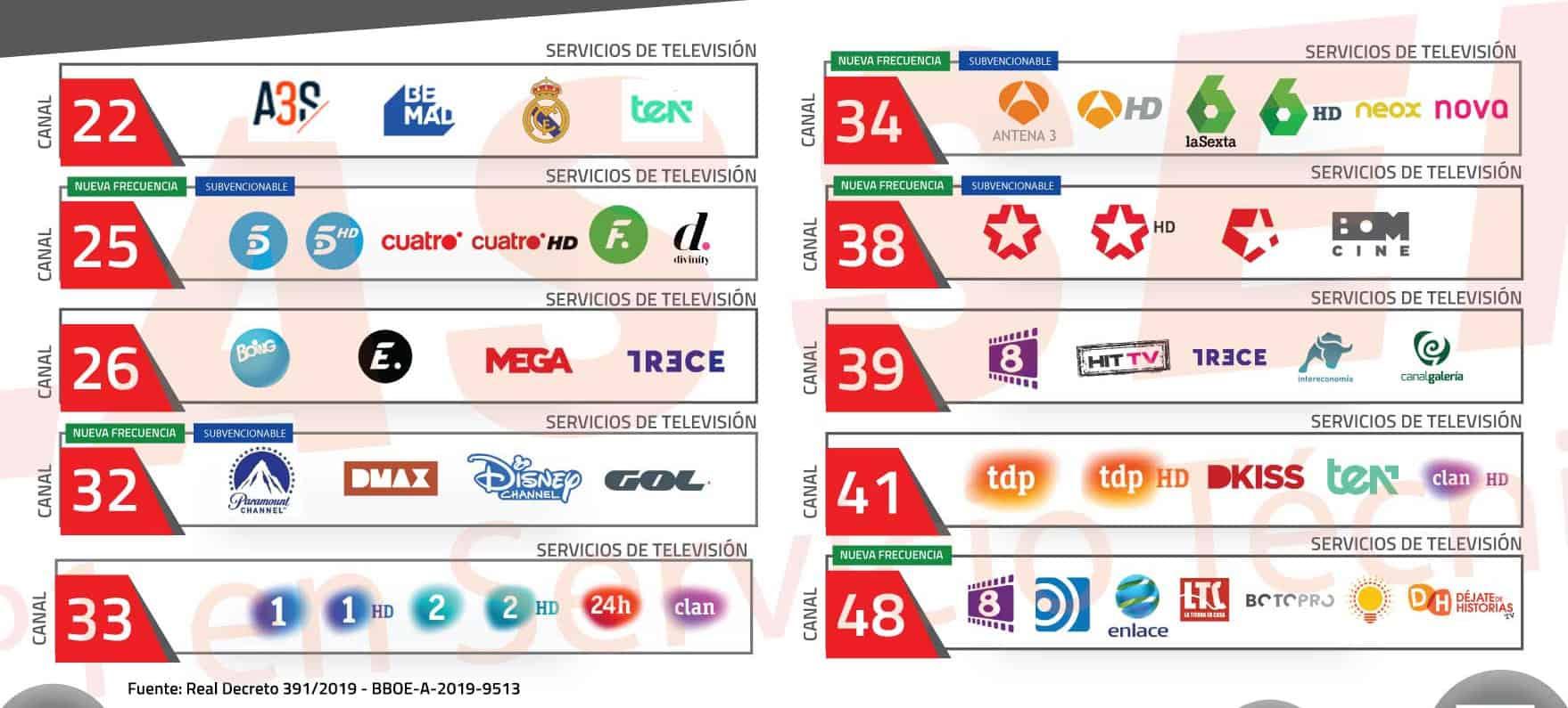 cuadro-canales-tdt-octubre-2020